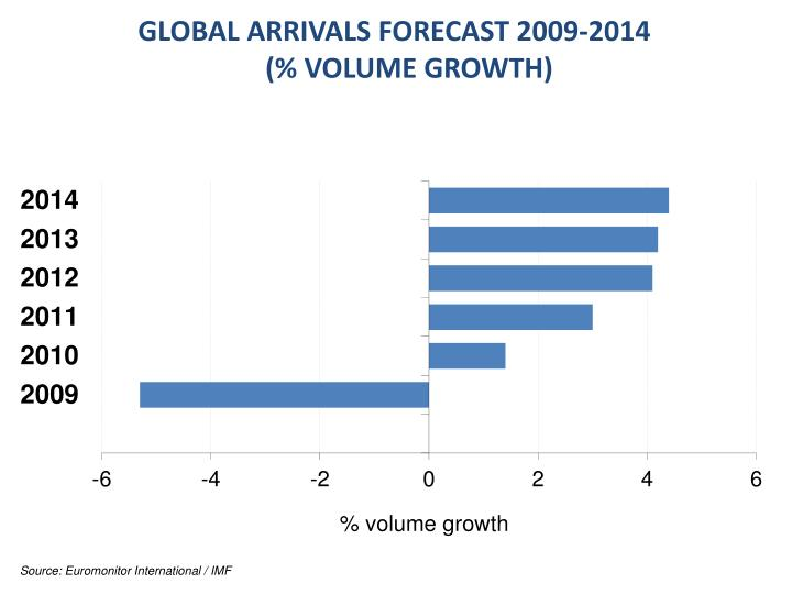 GLOBAL ARRIVALS FORECAST 2009-2014