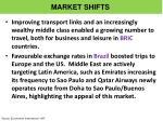 market shifts