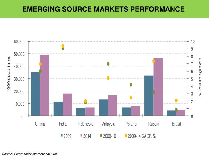 EMERGING SOURCE MARKETS PERFORMANCE