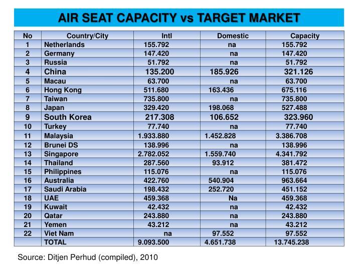 AIR SEAT CAPACITY vs TARGET MARKET
