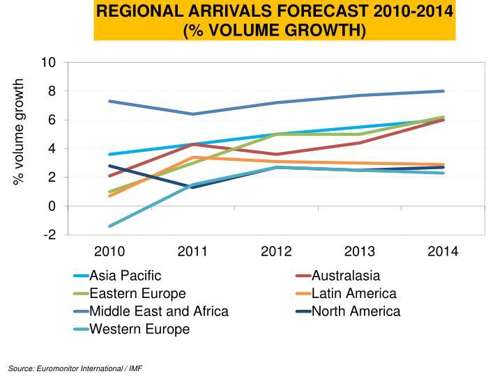 Source: Euromonitor International / IMF