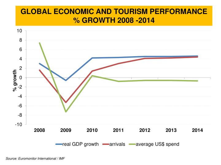 Tourism Overview