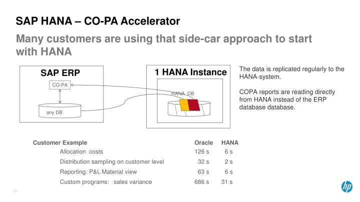 SAP HANA – CO-PA Accelerator