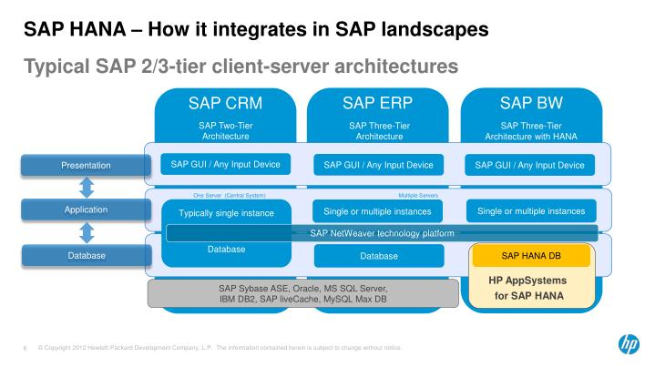 SAP HANA – How it integrates in SAP landscapes