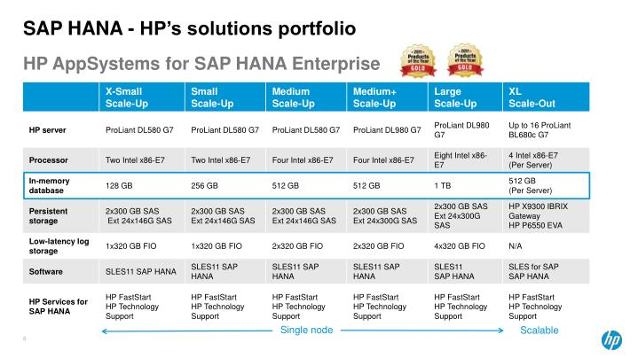 SAP HANA - HP's solutions portfolio