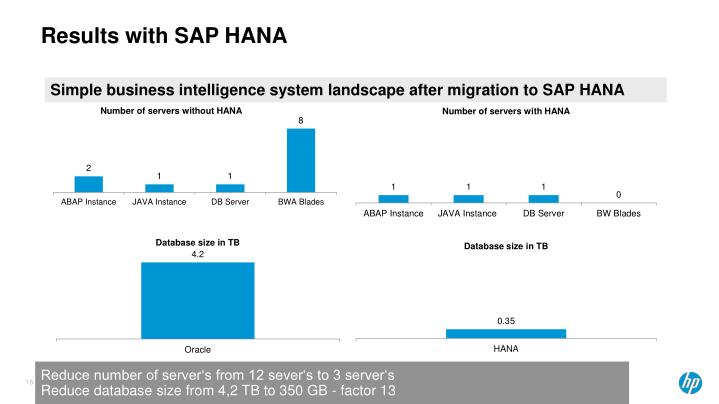 Results with SAP HANA