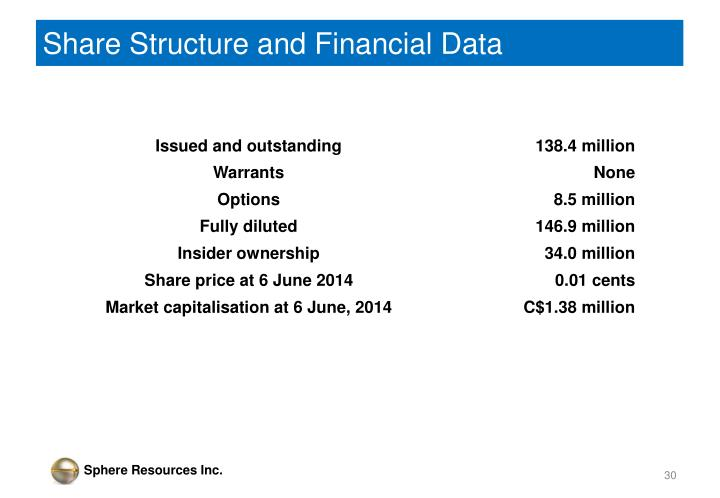Share Structure and Financial Data