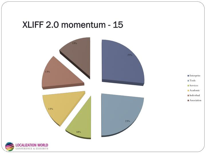 XLIFF 2.0 momentum - 15