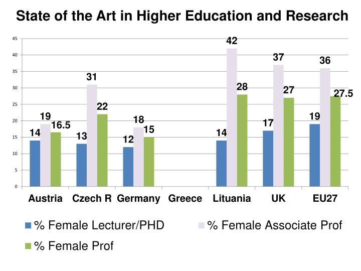 State of the Art in Higher Education and Research