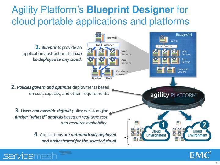 Agility Platform's