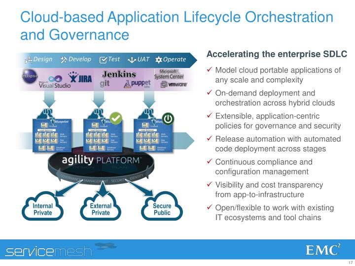 Cloud-based Application Lifecycle Orchestration and Governance