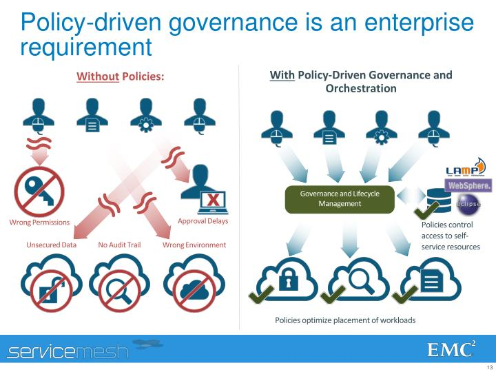 Policy-driven governance is an enterprise  requirement