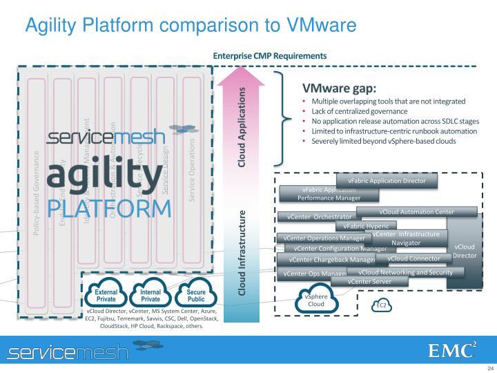 Agility Platform comparison to VMware