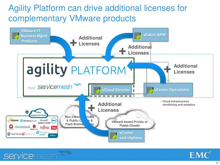 Agility Platform can drive additional licenses for complementary VMware products