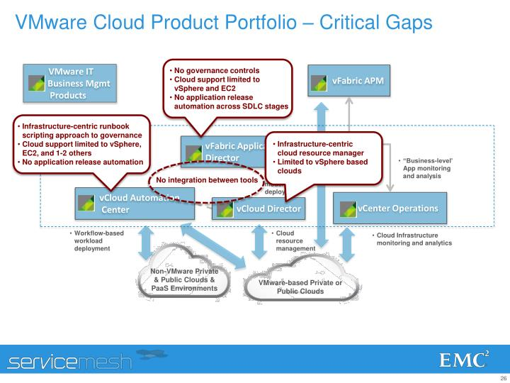 VMware Cloud Product