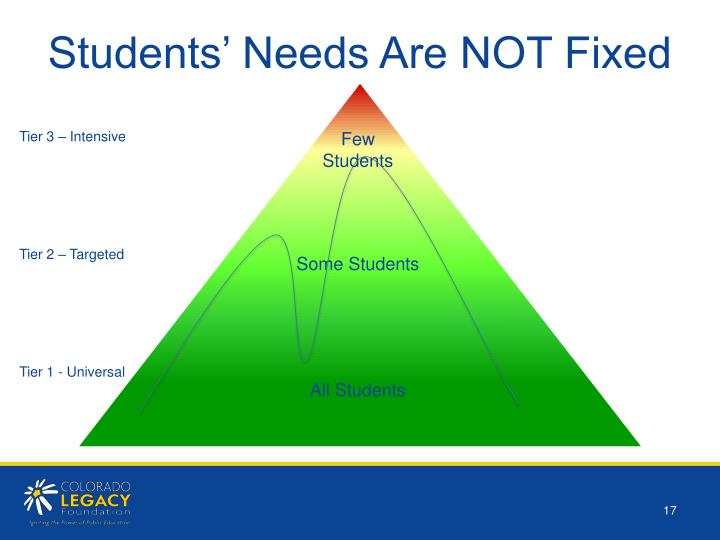 Students' Needs Are NOT Fixed