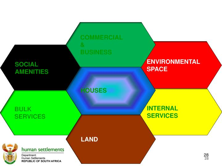 Integrated Human Settlements