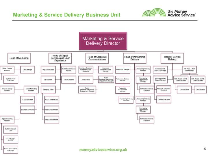 Marketing & Service Delivery Business Unit