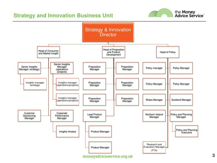 Strategy and Innovation Business Unit