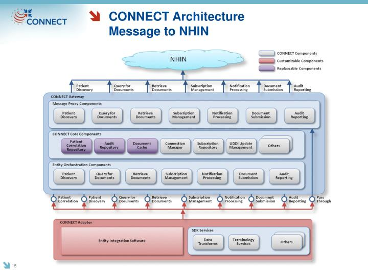 CONNECT Architecture