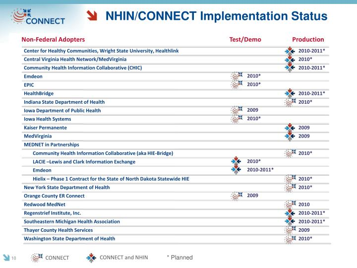 NHIN/CONNECT Implementation Status