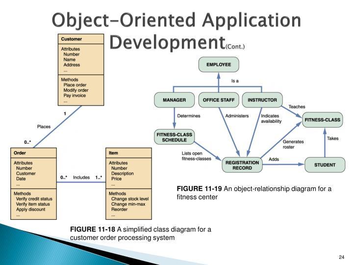 Object-Oriented Application Development