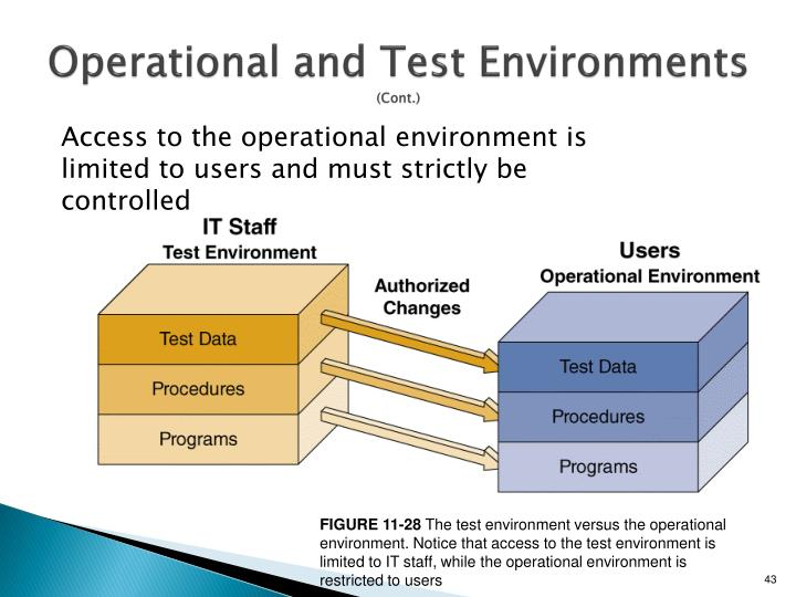Operational and Test
