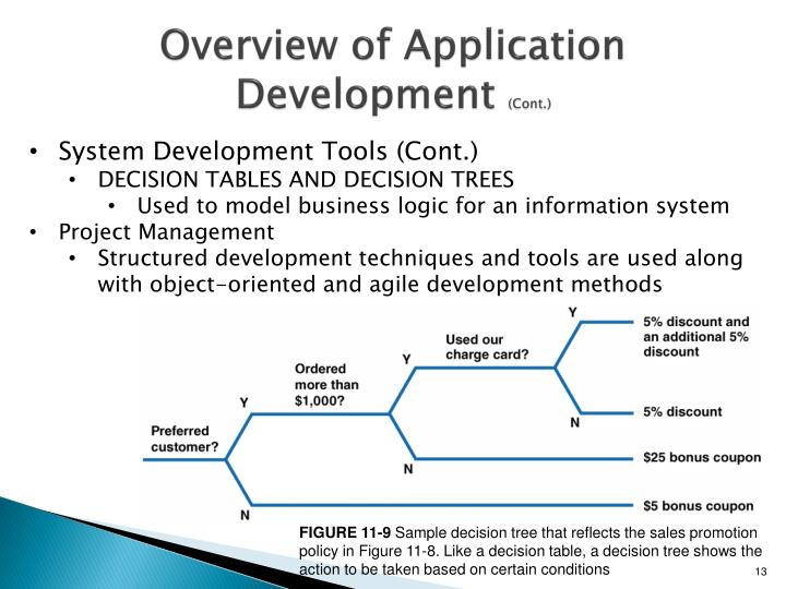 Overview of Application Development