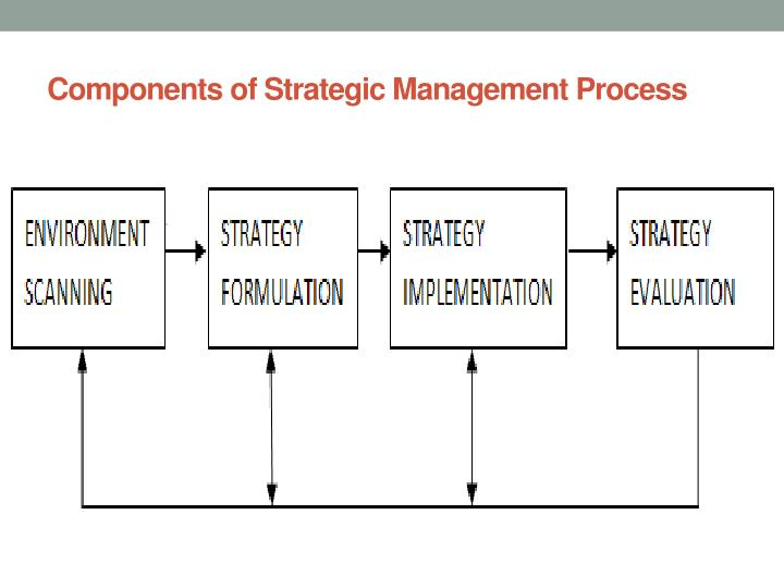 primary components strategic management process To obtain the most success out of any assignment, whether it is personal or business related, everything all begins with a plan at the highest level it is.