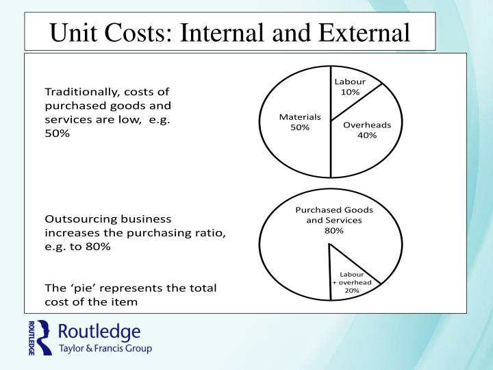 Unit Costs: Internal and External