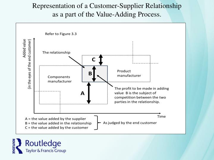 Representation of a Customer-Supplier