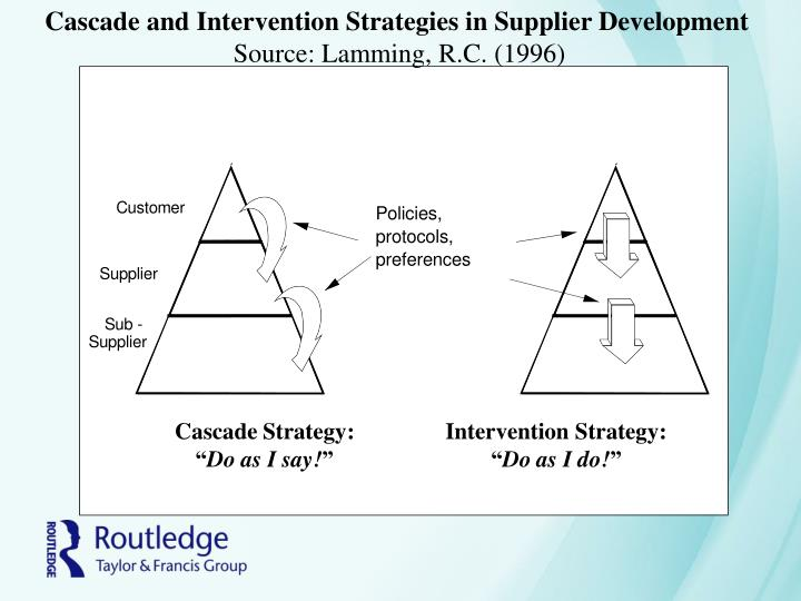 Cascade and Intervention Strategies in Supplier Development