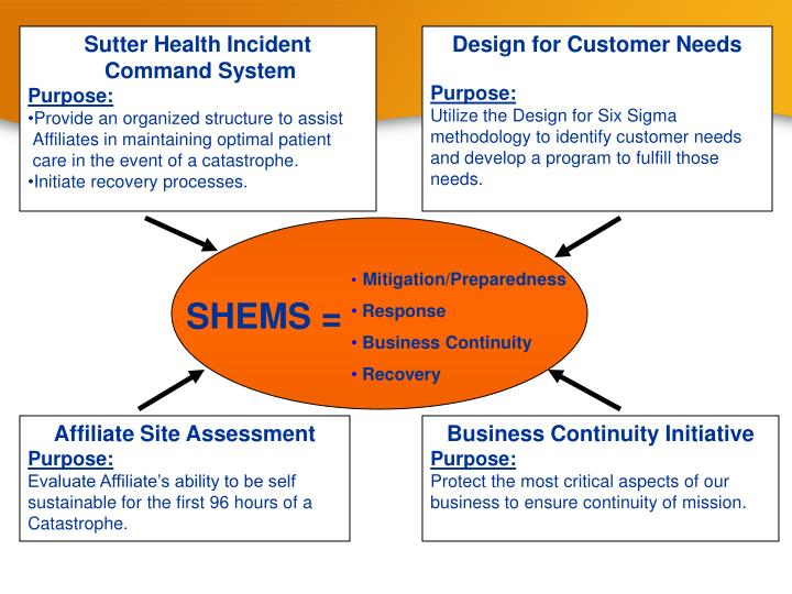 Sutter Health Incident Command System