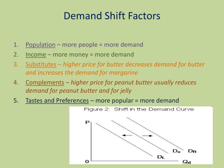 Demand Shift Factors