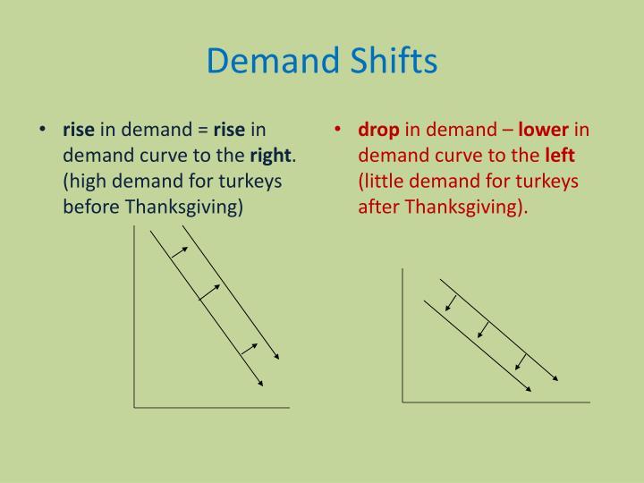 Demand Shifts