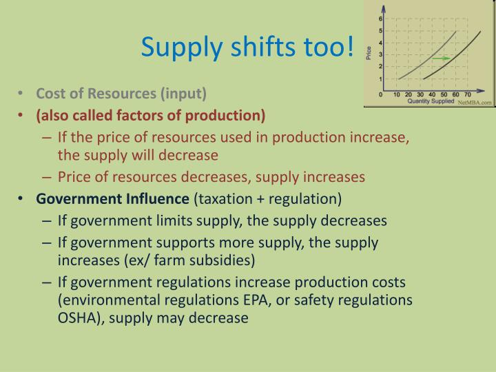Supply shifts too!
