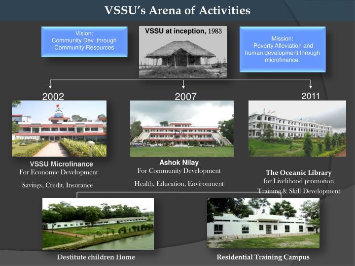VSSU's Arena of Activities