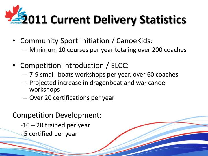 2011 Current Delivery Statistics