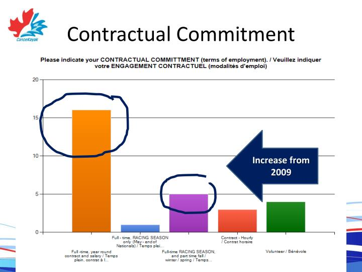 Contractual Commitment
