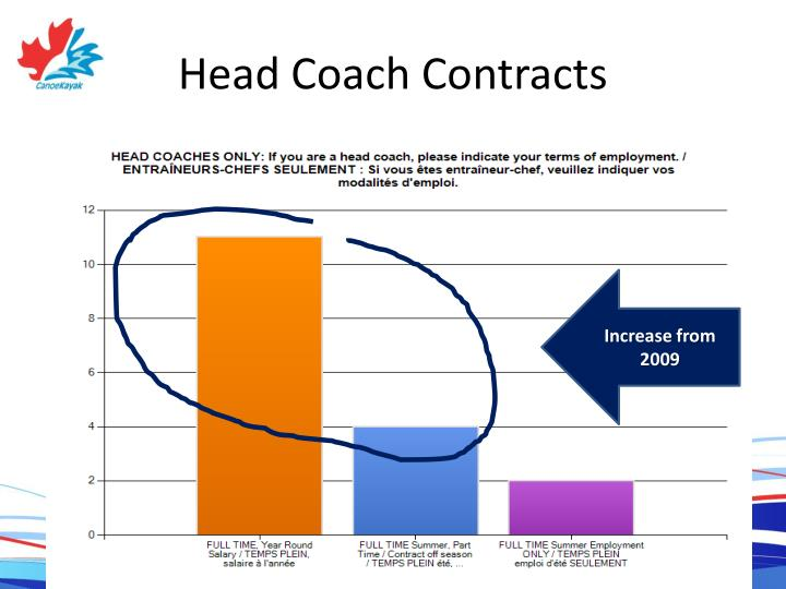 Head Coach Contracts