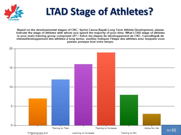 LTAD Stage of Athletes?