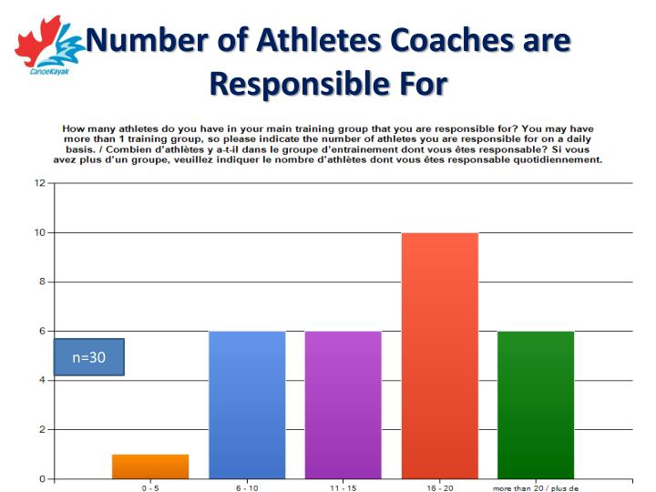 Number of Athletes Coaches are Responsible For