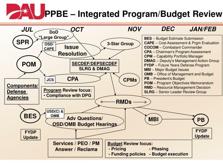 f103 planning programming budgeting and execution Ar 1–1 planning, programming, budgeting, and execution system this revision describes an enhanced army planning, programming, and budgeting, and execution system (ppbes) that responds to the following-- o the new biennial cycle that began with the program objective memorandum (pom.
