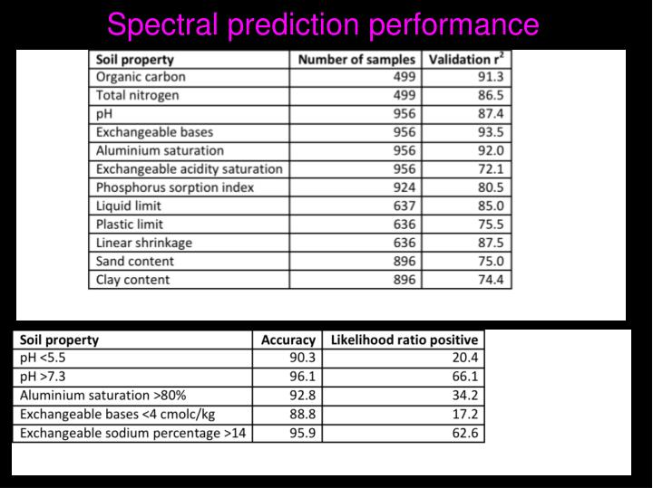 Spectral prediction performance