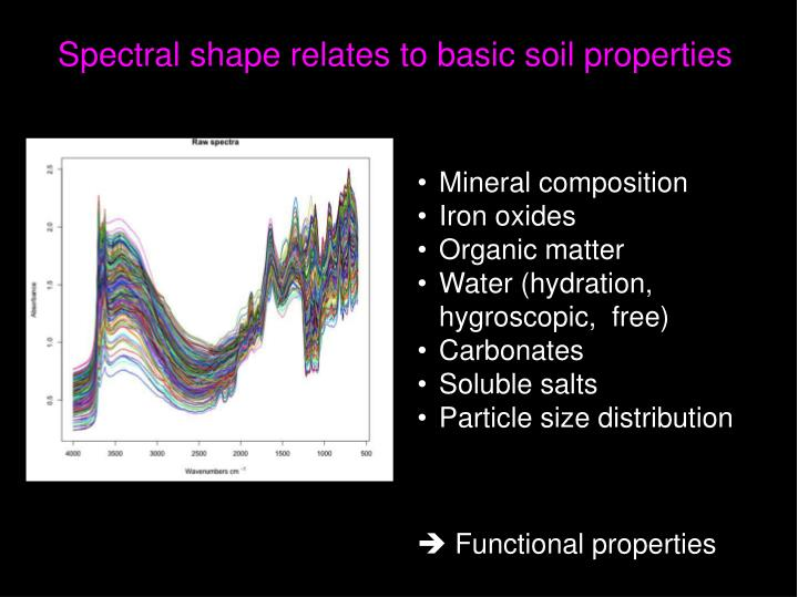 Spectral shape relates to basic soil properties