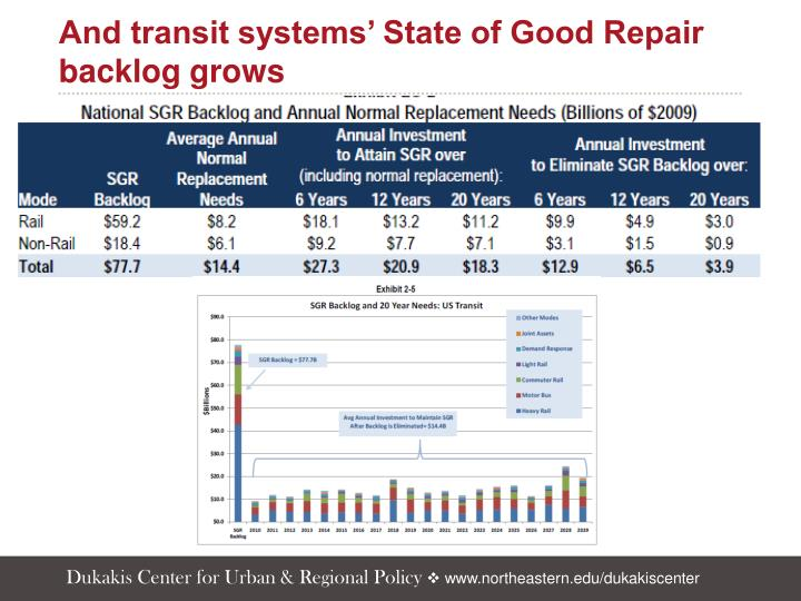 And transit systems' State of Good Repair backlog grows