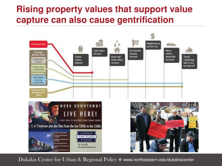 Rising property values that support value capture can also cause gentrification
