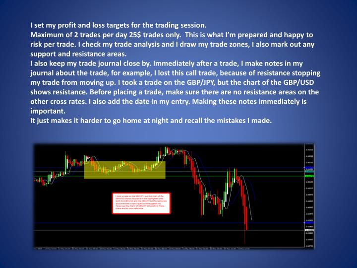 I set my profit and loss targets for the trading session.