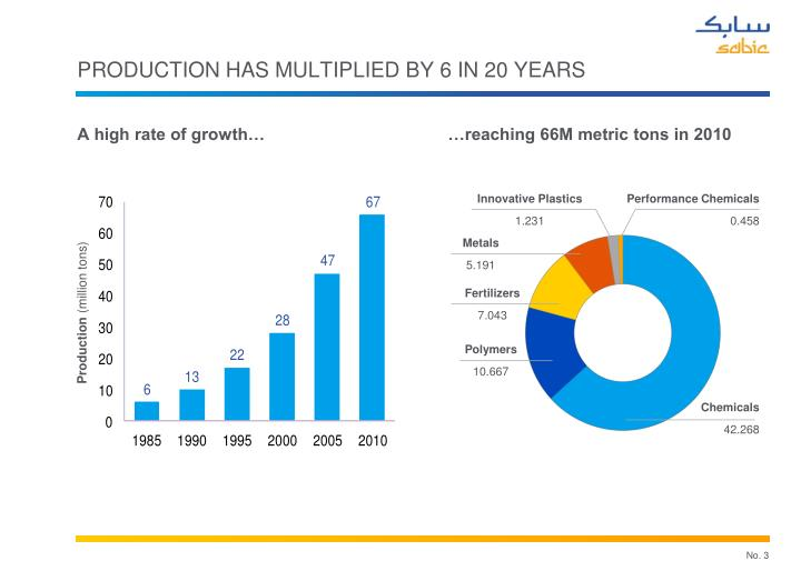 PRODUCTION HAS MULTIPLIED BY 6 IN 20 YEARS