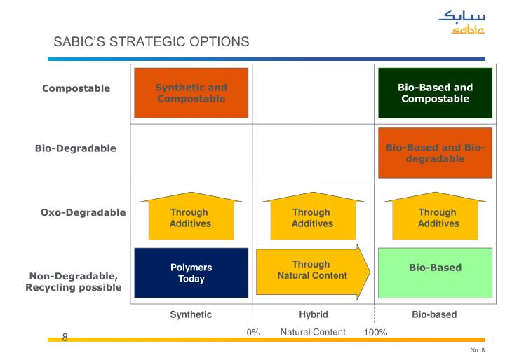 SABIC's strategic options